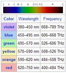 color wavelength chart