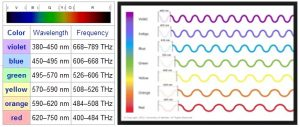Colur Bath Frequency and color wavelength